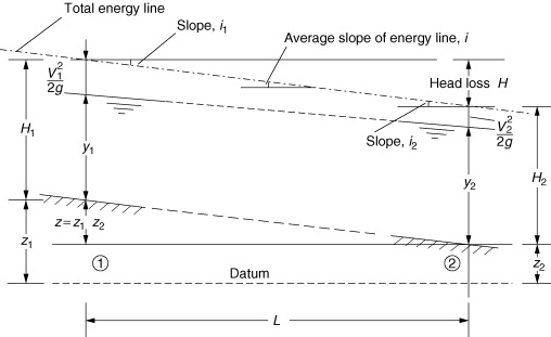 Moody Diagram - an overview | ScienceDirect Topics