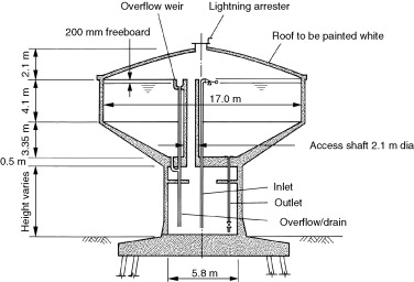 Water Towers - an overview | ScienceDirect Topics