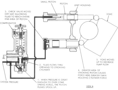 Piston Pump - an overview | ScienceDirect Topics