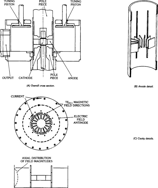 Magnetrons - an overview   ScienceDirect Topics