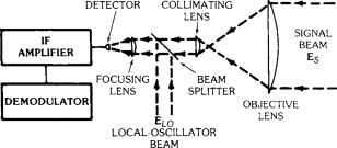 Local Oscillator - an overview | ScienceDirect Topics