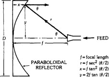 Reflector Antennas - an overview | ScienceDirect Topics