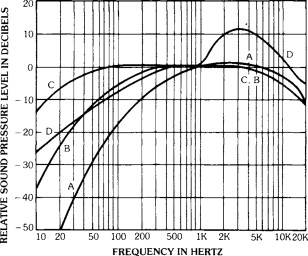 Sound Level Meter - an overview | ScienceDirect Topics