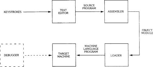 Machine Language - an overview | ScienceDirect Topics