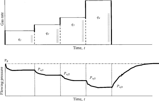 Gas Well Deliverability - an overview | ScienceDirect Topics