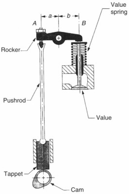Rocker Arm - an overview | ScienceDirect Topics