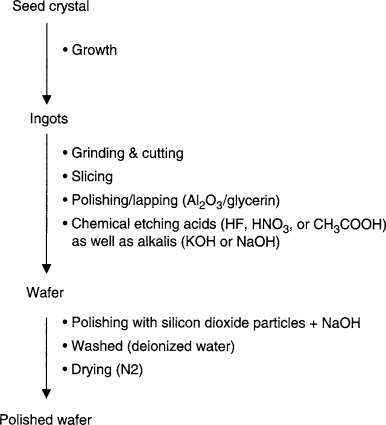 Semiconductor Industry - an overview | ScienceDirect Topics