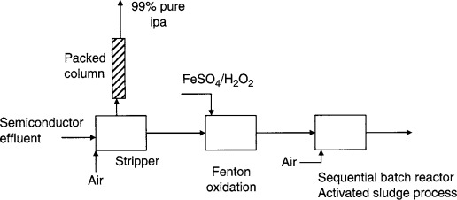 Isopropyl Alcohol - an overview | ScienceDirect Topics