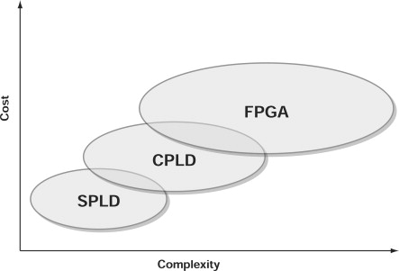 programmable logic device - an overview | ScienceDirect Topics