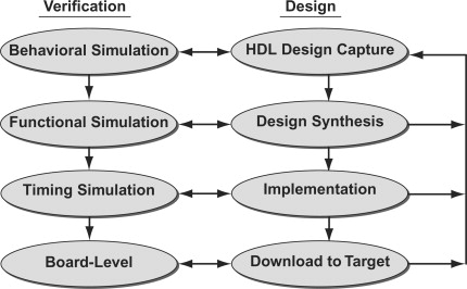 Functional Simulation - an overview   ScienceDirect Topics