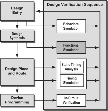 Timing Simulation - an overview | ScienceDirect Topics