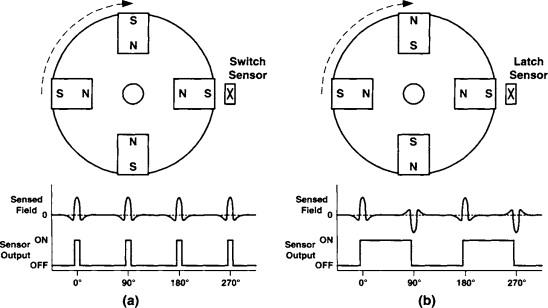 NEW MAGNETIC PICK UP PEDAL 6 magnet ROTATION SENSOR SET for ELECTRIC BIKE