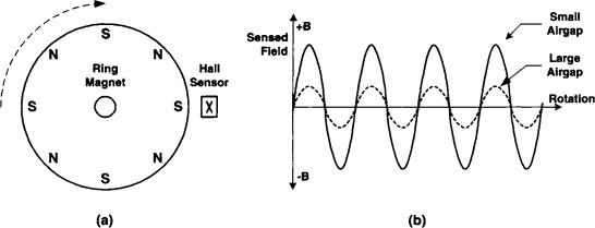 Speed Sensor - an overview | ScienceDirect Topics