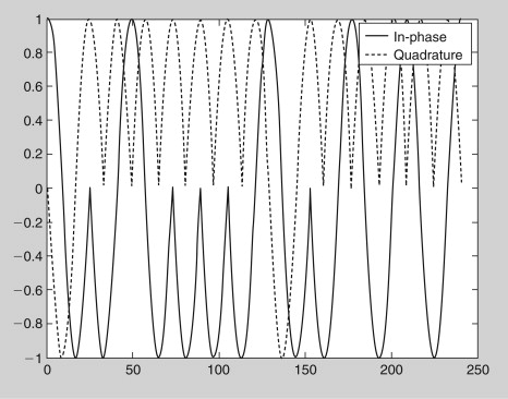 Phase Modulation - an overview | ScienceDirect Topics