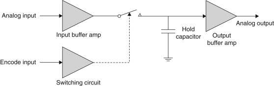 Hold Capacitor - an overview | ScienceDirect Topics