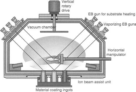 Electron Beam Physical Vapor Deposition - an overview