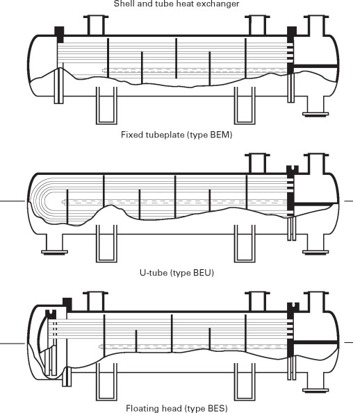 Shell and Tube Exchangers - an overview | ScienceDirect Topics