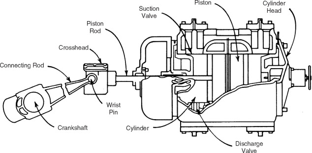 Compressor - an overview | ScienceDirect Topics on natural gas pump diagram, natural gas furnace diagram, natural gas regulator diagram, natural gas processing diagram, natural gas air conditioner diagram, natural gas well diagram, natural gas plumbing diagram, natural gas engine diagram, natural gas burner diagram, natural gas meter diagram, natural gas turbine diagram, natural gas flare diagram, natural gas formation diagram, natural gas drilling rig diagram, natural gas line diagram, natural gas power diagram, natural gas dryer diagram, natural gas scrubber diagram, natural gas industry diagram, natural gas compression process,