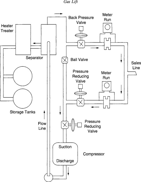Gas Lift Valve - an overview | ScienceDirect Topics Gas Lift Schematic Diagram on