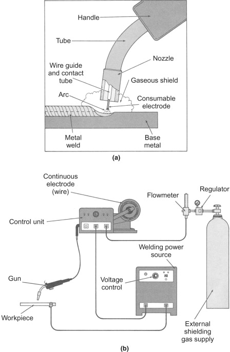 Electric Arc Welding - an overview | ScienceDirect Topics on