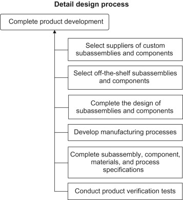 Detail Design Phase An Overview Sciencedirect Topics