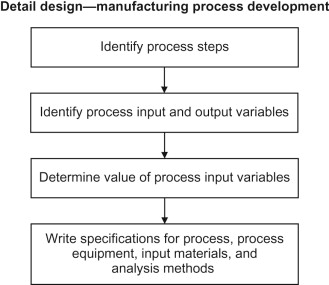 Manufacturing Process - an overview | ScienceDirect Topics