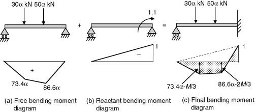 Peachy Bending Moment Diagram An Overview Sciencedirect Topics Wiring Database Gramgelartorg