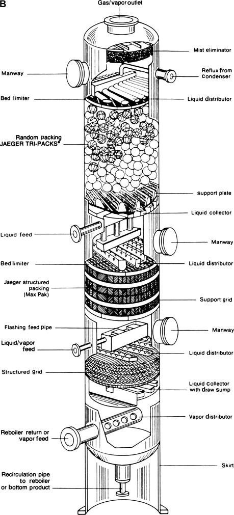 Packed Tower - an overview   ScienceDirect Topics
