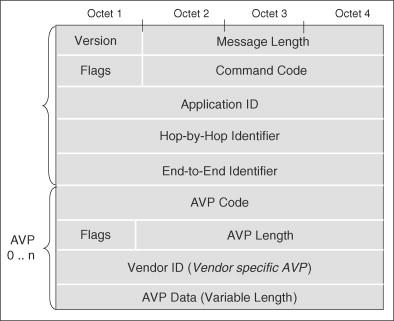 Diameter Protocol - an overview | ScienceDirect Topics