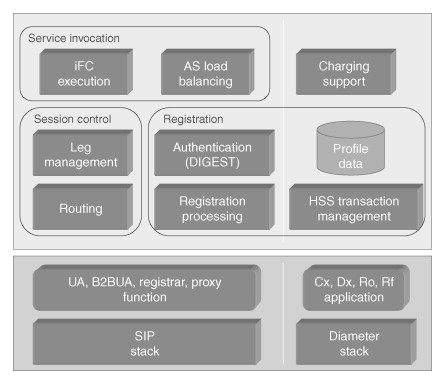 Service Invocation - an overview | ScienceDirect Topics
