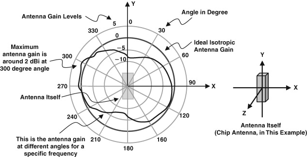 Radiation Pattern - an overview | ScienceDirect Topics