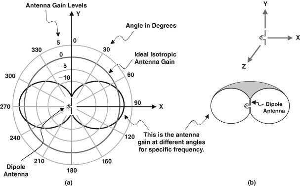 Dipole Antenna - an overview | ScienceDirect Topics