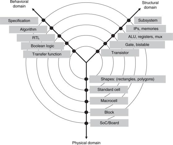Principles Of Digital Design Gajski Pdf