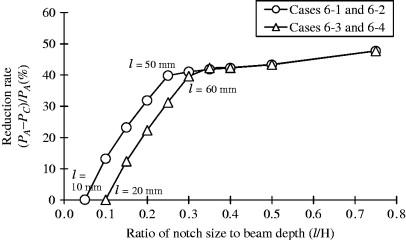 Steel Beam Span Rule Of Thumb Metric