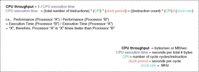 Processor Performance - an overview | ScienceDirect Topics