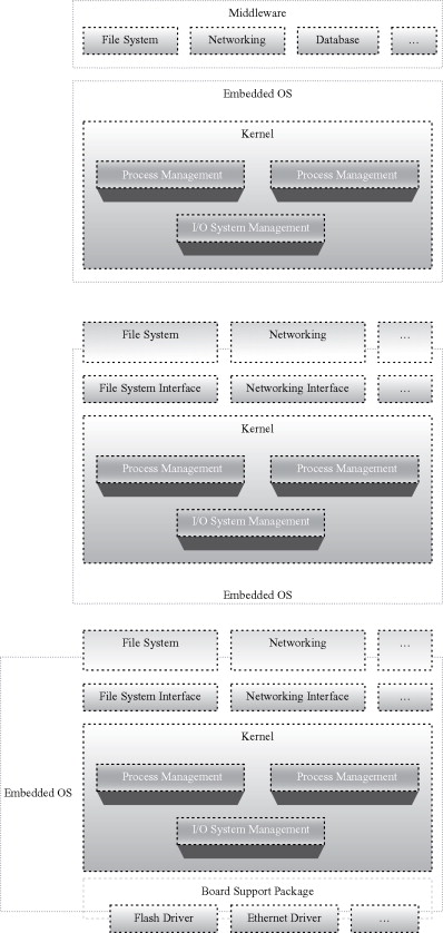 Embedded Operating System - an overview | ScienceDirect Topics