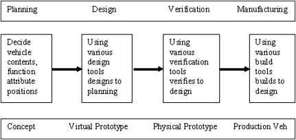 Vehicle Design - an overview | ScienceDirect Topics