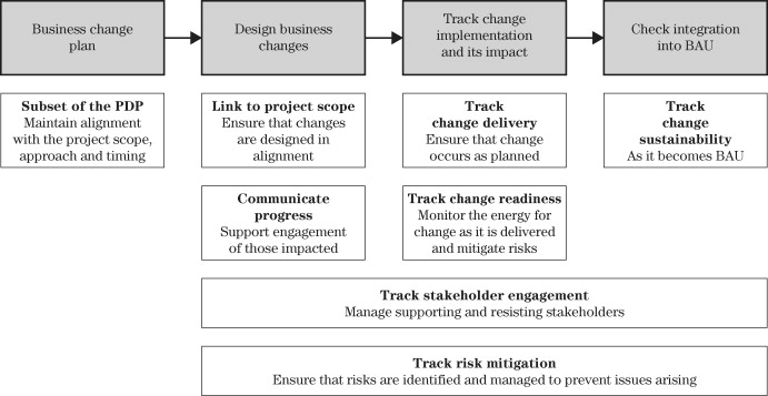 Business plan delivery - ScienceDirect