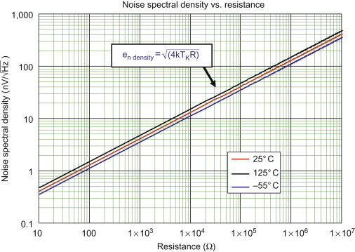 Noise Voltage - an overview | ScienceDirect Topics