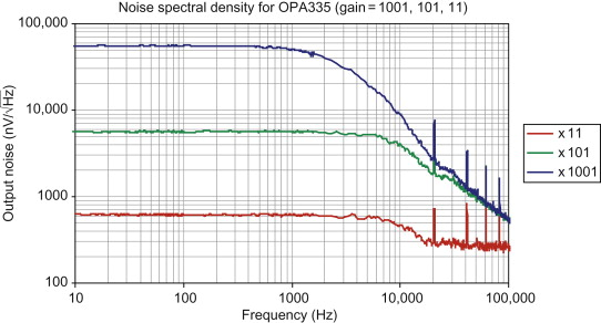 Spectral Density - an overview | ScienceDirect Topics