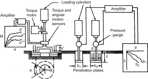 Hydraulic Ram - an overview | ScienceDirect Topics