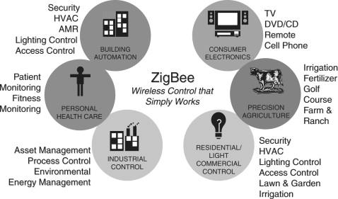 Hello ZigBee - ScienceDirect