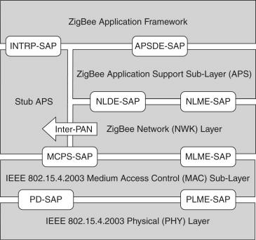 The ZigBee Cluster Library - ScienceDirect