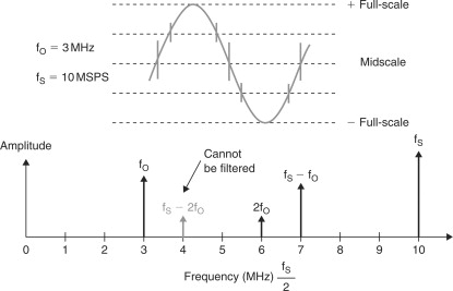 direct digital synthesis - an overview | ScienceDirect Topics