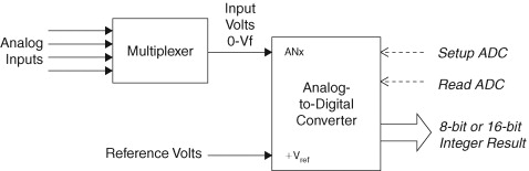 analog-to-digital converter - an overview | ScienceDirect Topics