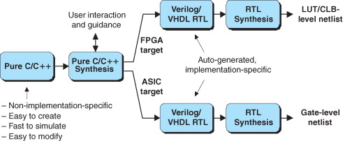 Targeted Device - an overview | ScienceDirect Topics