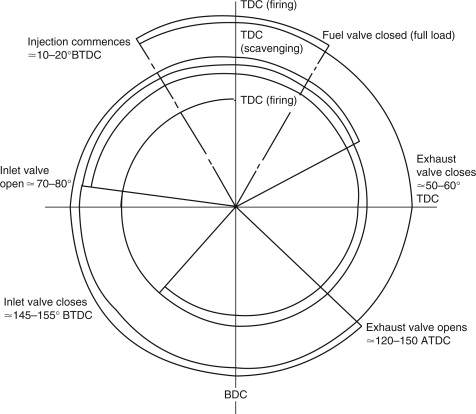 Four-Stroke Cycle - an overview | ScienceDirect Topics