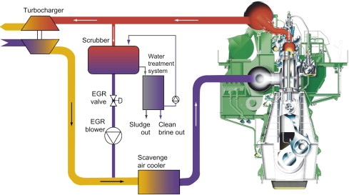 Exhaust Gas Recirculation - an overview   ScienceDirect Topics