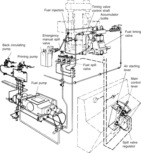 Fuel Injection System - an overview | ScienceDirect Topics