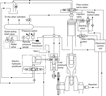 Ignition Fuel - an overview | ScienceDirect Topics